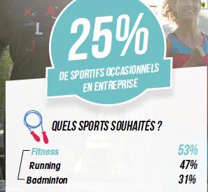 Decathlon Pro publie un sondage « Sport et entreprise »