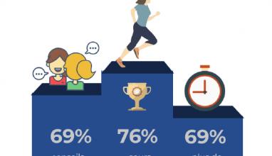 Près de 4 femmes sur 5 aimeraient pratiquer plus de sport !
