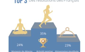 Pratiquer une activité physique, la bonne résolution n°1 pour 35% des Français !